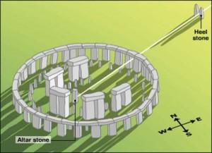 6 stonehenge copy 300x217 Aparatul lui Uriel in Dacia