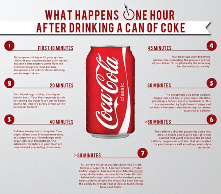 zahar1 Afla ce se intampla cu corpul tau, pret de 60 de minute, dupa ce bei o doza de Coca Cola!
