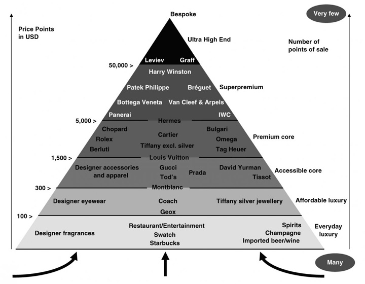 pyramid 2 Piramida luxului, noile tendinte