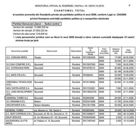 sponsorizare 552x500 IMGB istul lui Buzaianu, sponsorizari ilegale si fraude