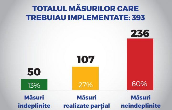 concl 720x461 Cifre din raportul PSD de evaluare a activitatii Guvernului: doar 13% dintre masuri indeplinite