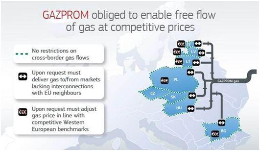 gazprom Comisia Europeană impune obligații Gazprom