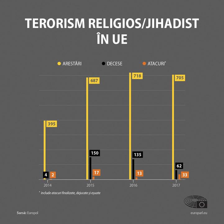 terorism Terorismul in UE: atacuri, decese, arestari