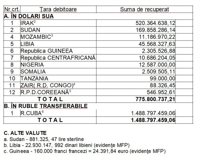 tabel datorii 658x500 Avem de recuperat aproape 800 de milioane de dolari din exporturi dinainte de 89