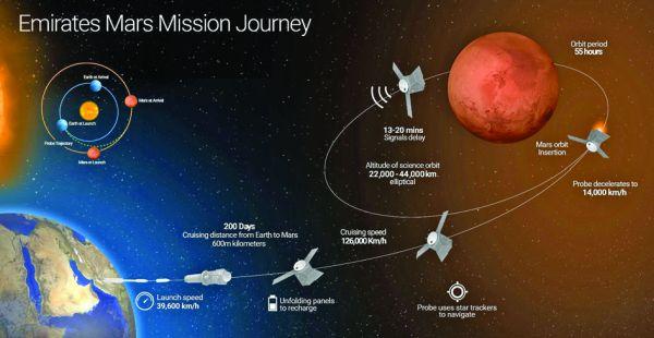emirate Emiratele Arabe Unite vor pe Marte