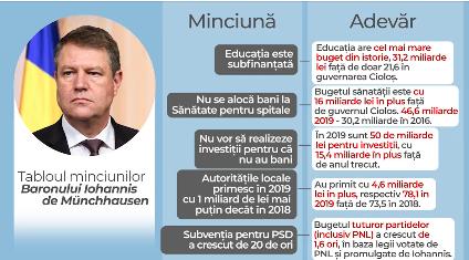 lamuriri PSD il acuza pe Iohannis ca minte. Motivul real pentru care Iohannis nu a aprobat bugetul